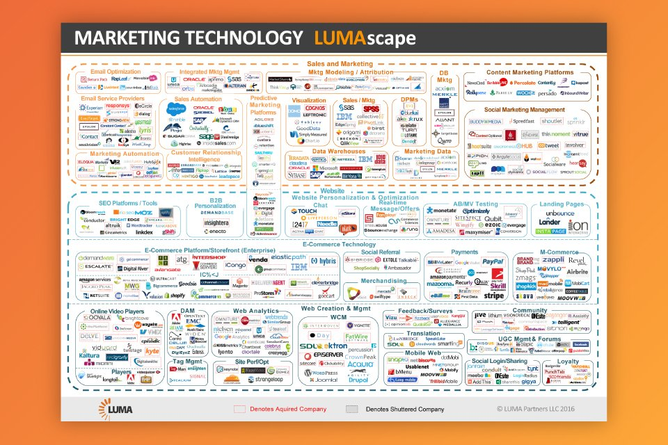 Introducing the Marketing Technology LUMAscape | LUMA Partners