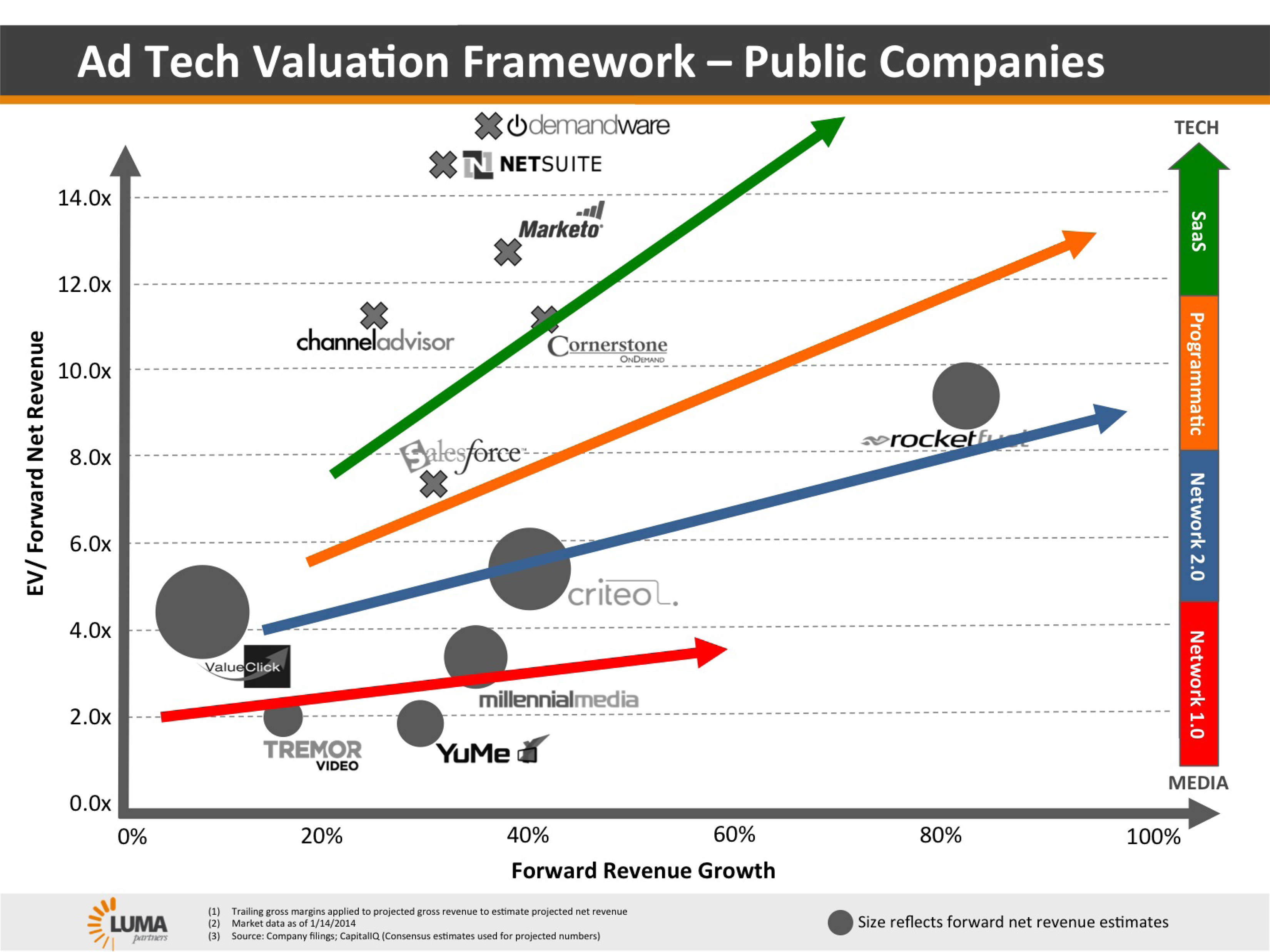Ad Tech Valuation Framework-Public Companies | LUMA Partners